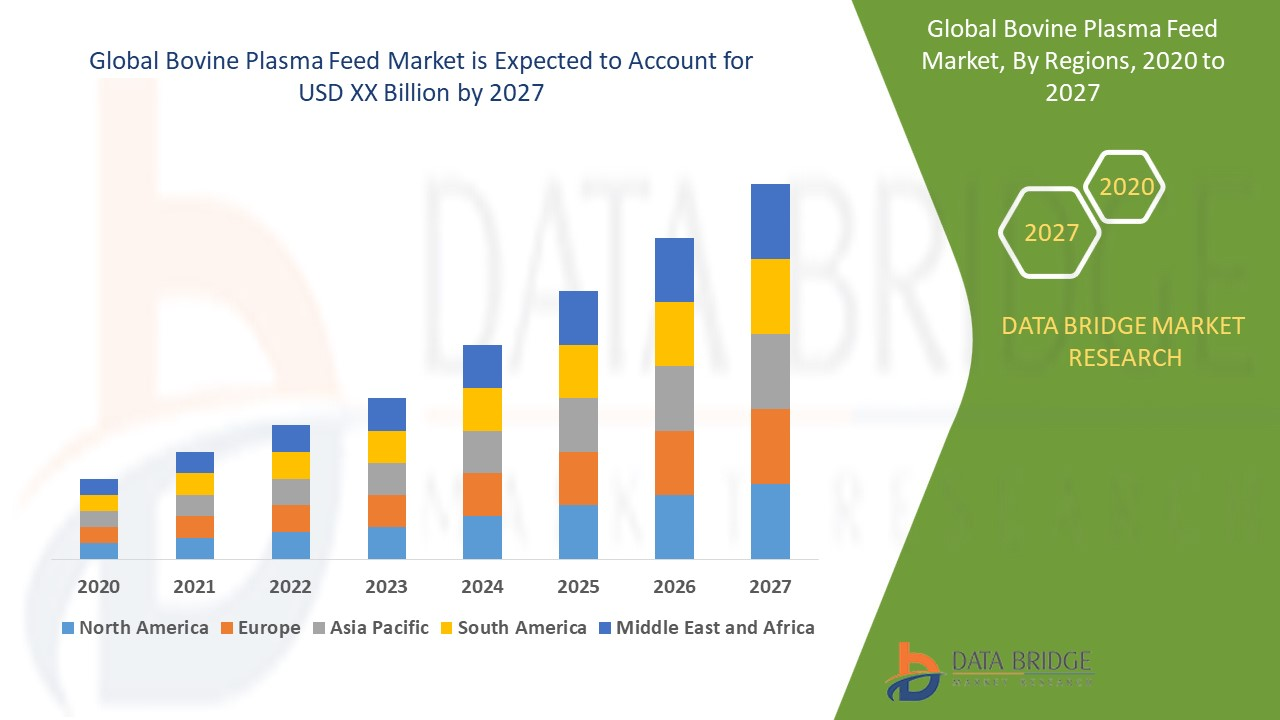 Bovine Plasma Feed Market
