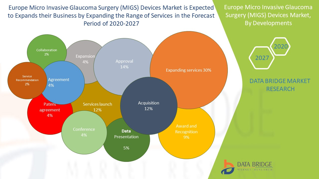 Europe Micro Invasive Glaucoma Surgery (MIGS) Devices Market