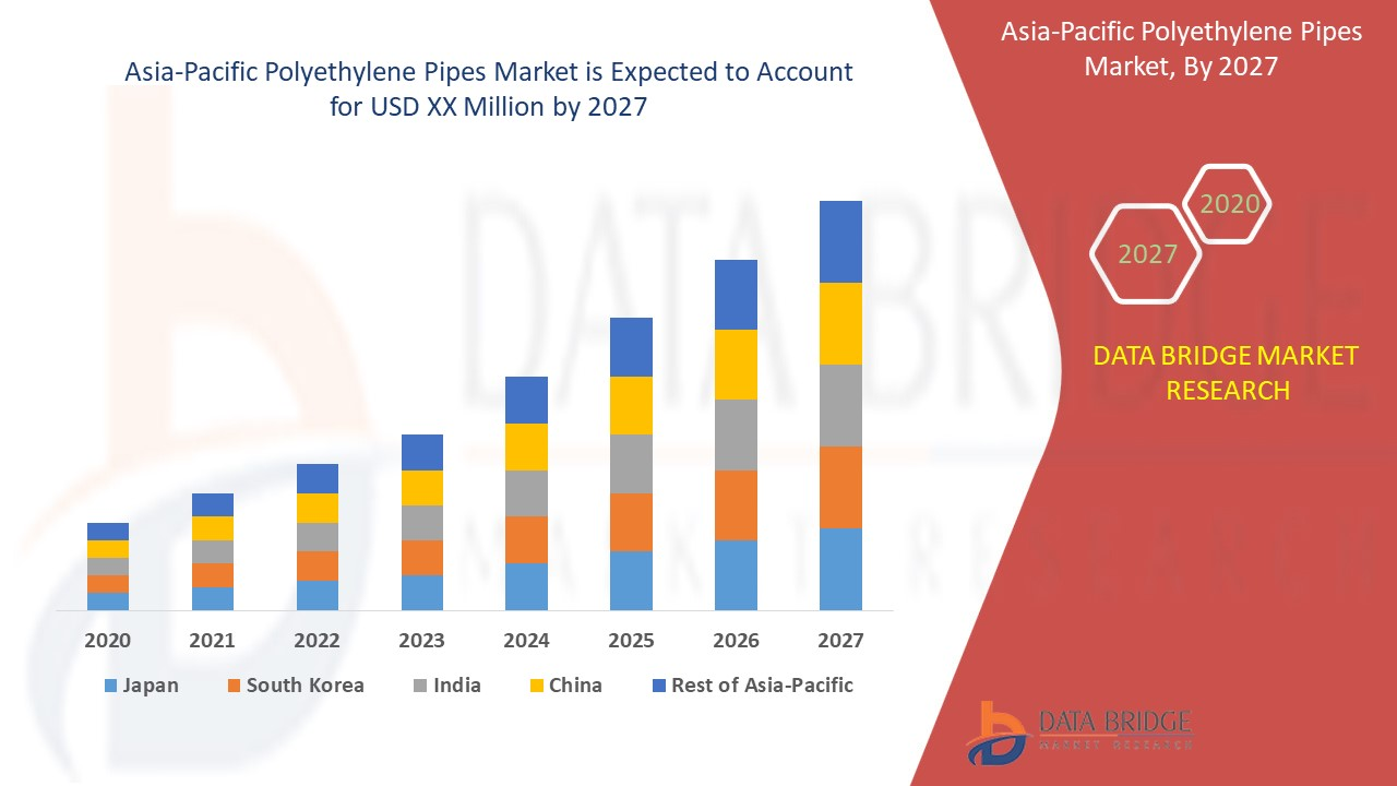 Asia-Pacific Polyethylene Pipes Market