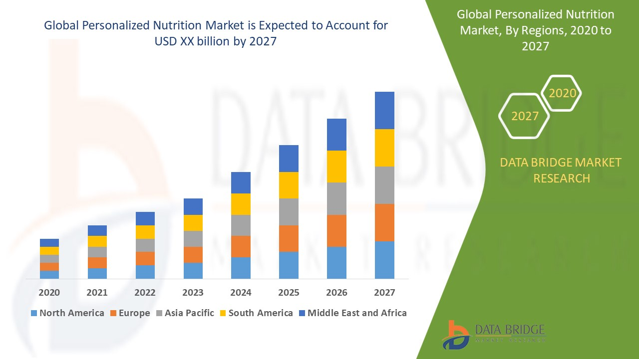 Personalized Nutrition Market