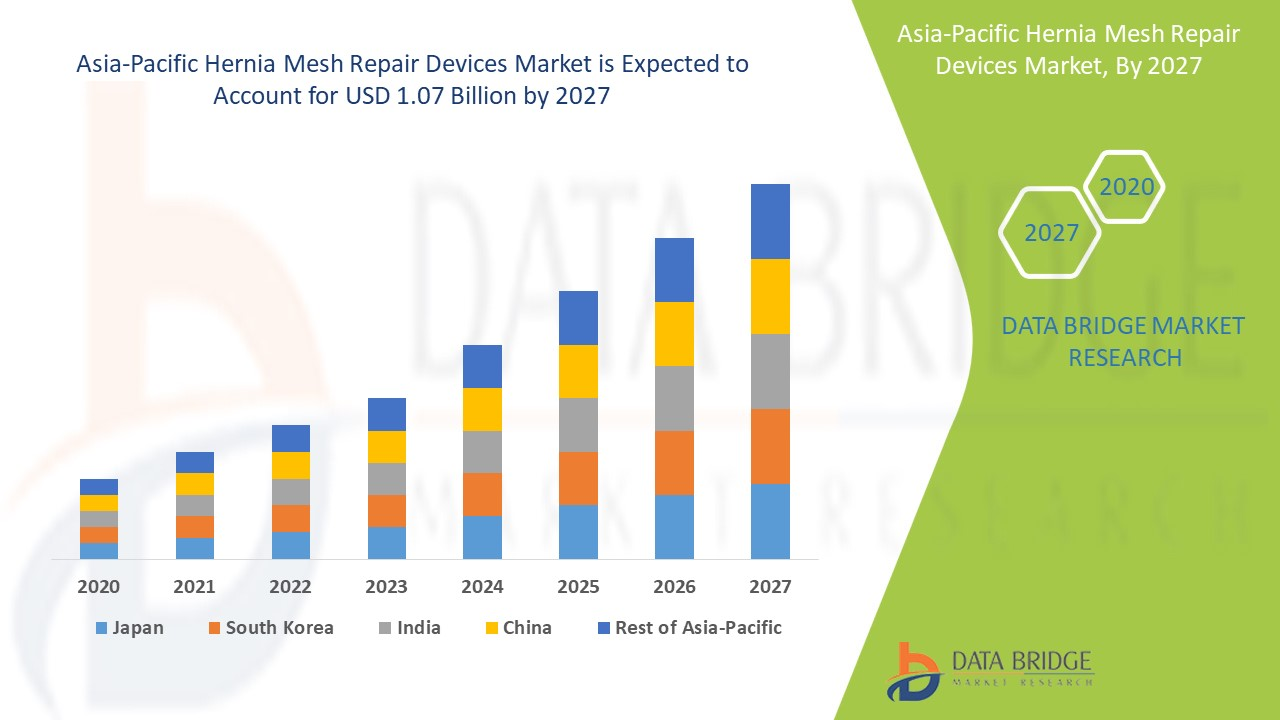 Asia-Pacific Hernia Mesh Repair Devices Market