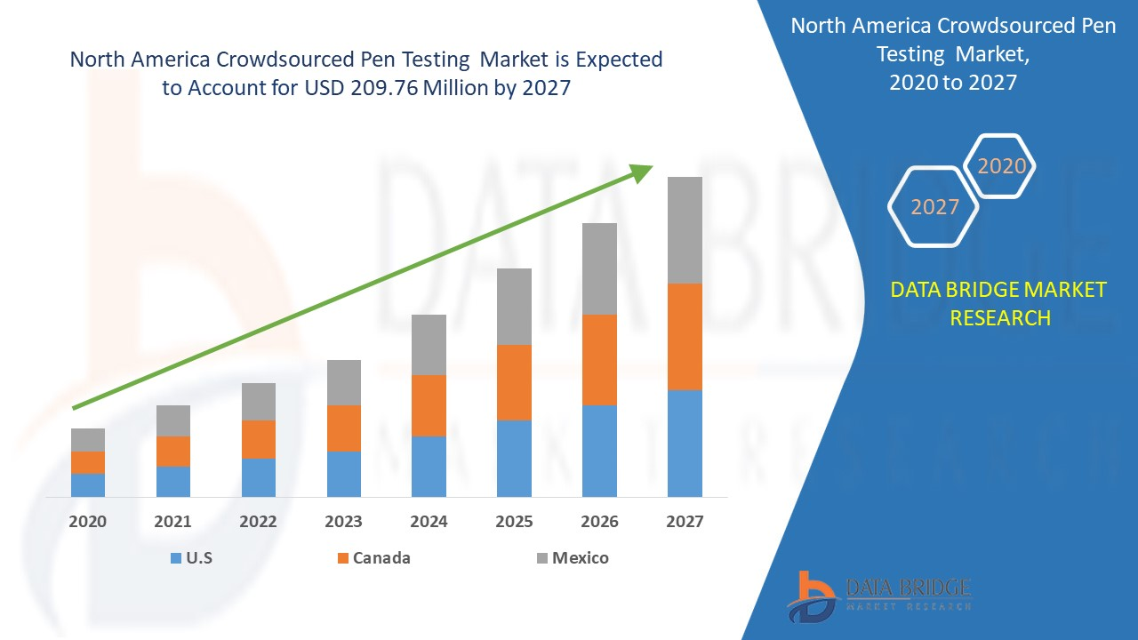 North America Crowdsourced Pen Testing Market