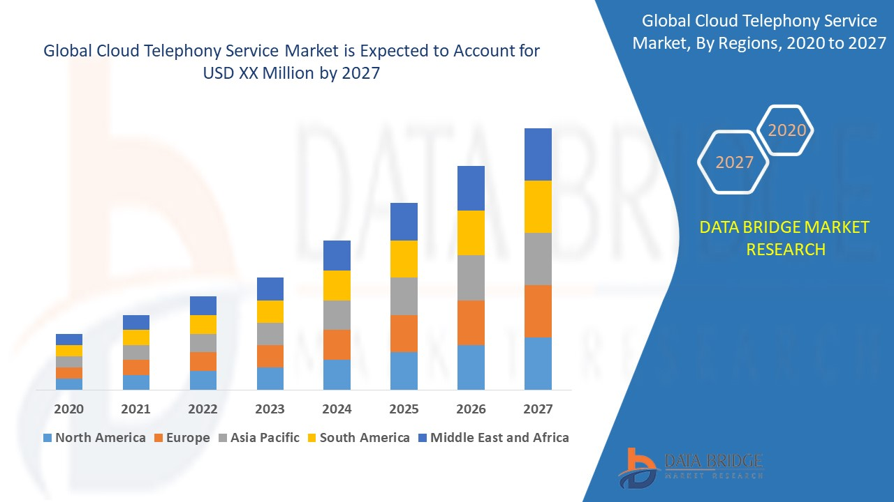 Cloud Telephony Service Market