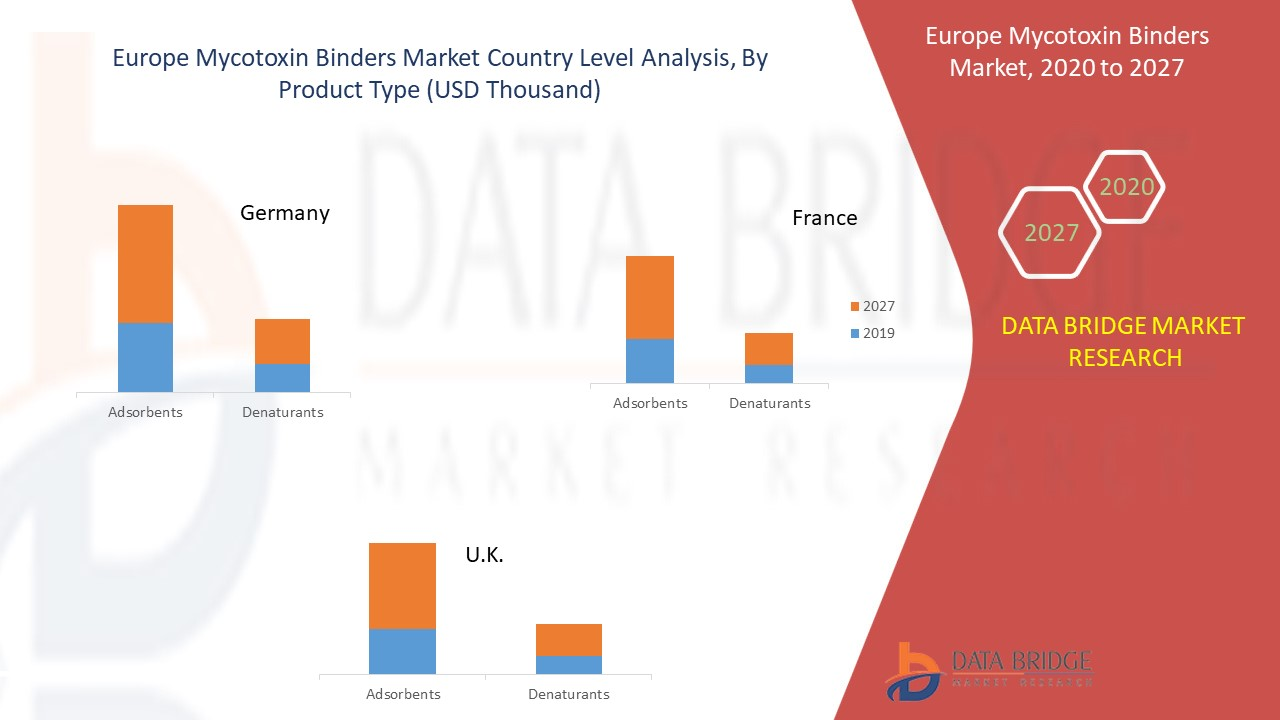 Europe Mycotoxin Binders Market
