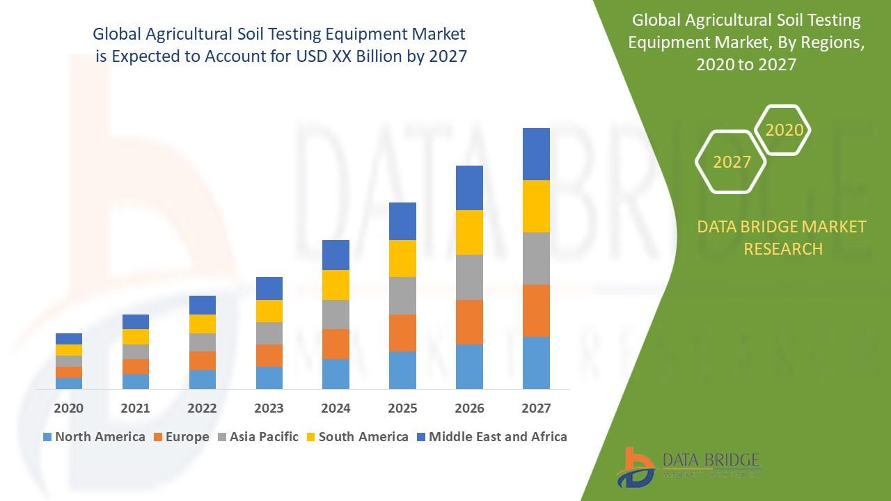 Agricultural Soil Testing Equipment Market