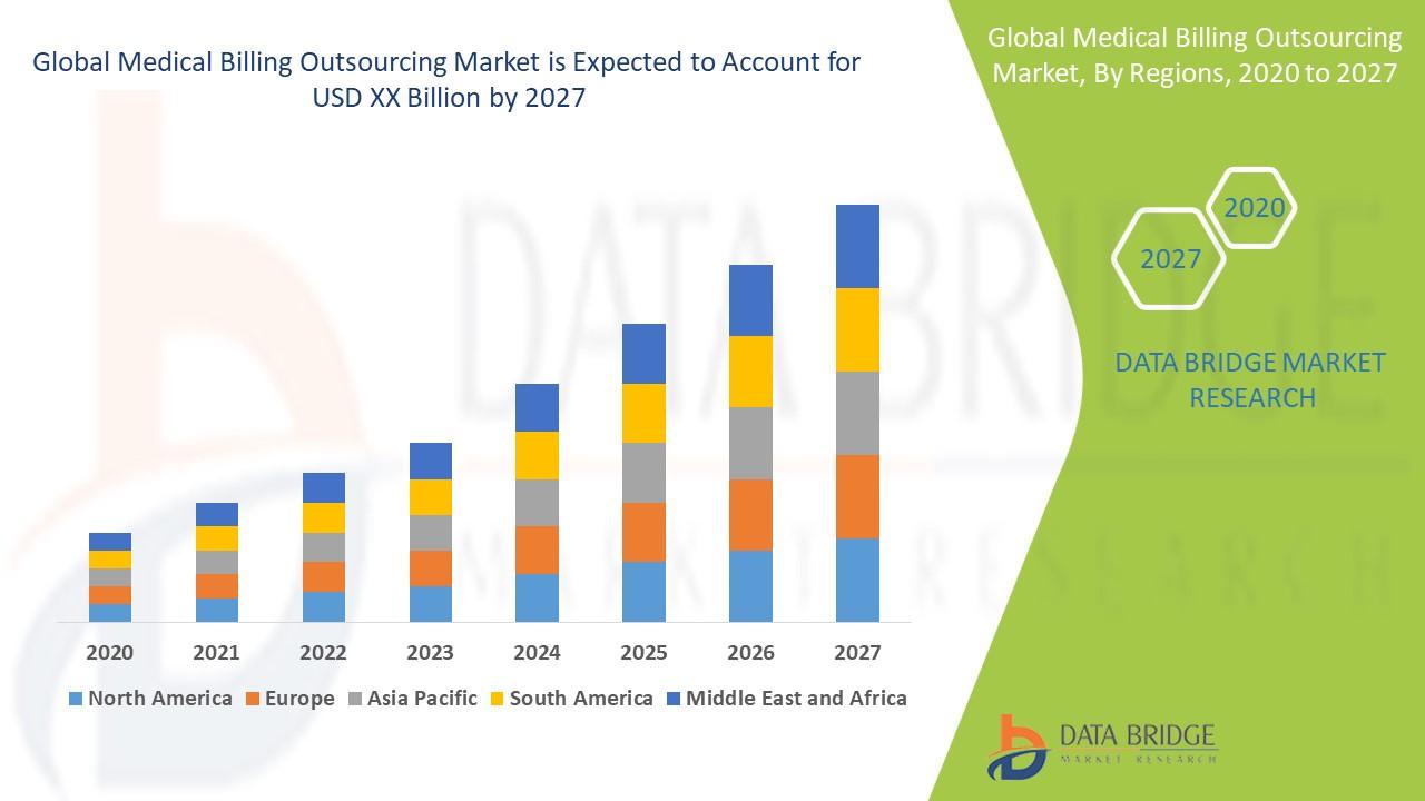 Global medical billing outsourcing market by regions: 2020-2027