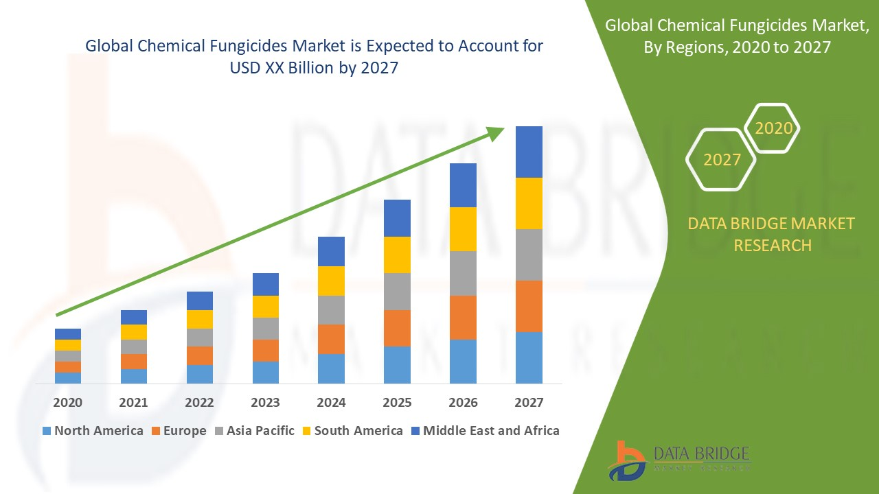 Chemical Fungicides Market