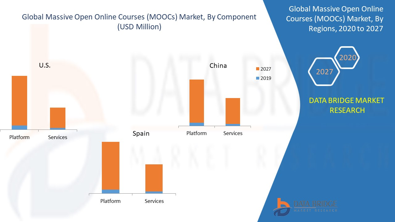 https://www.databridgemarketresearch.com/reports/global-mooc-market