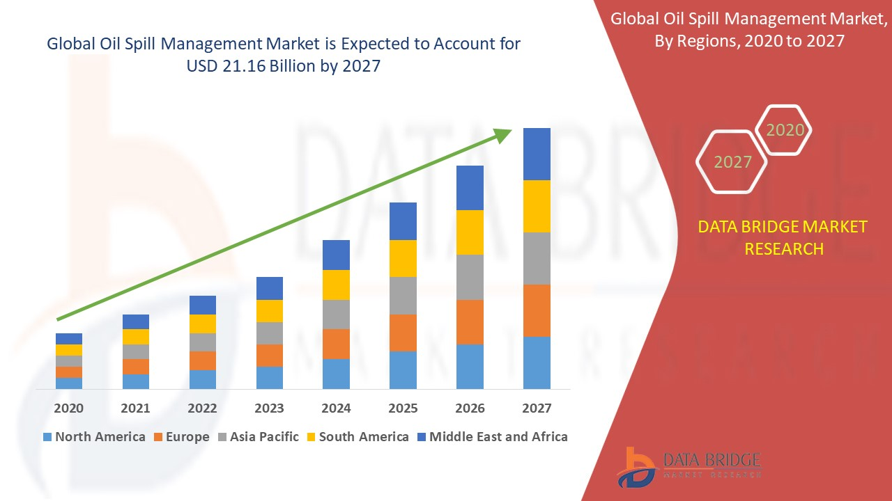 Oil Spill Management Market