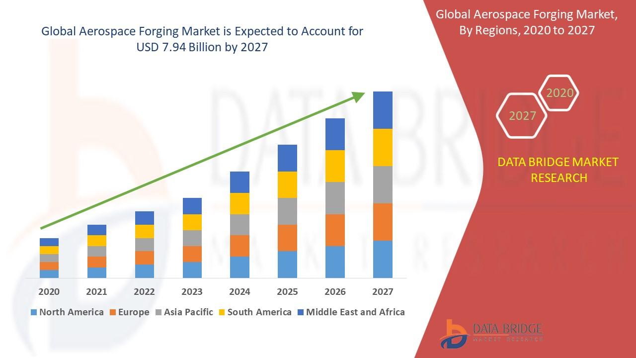 Aerospace Forging Market