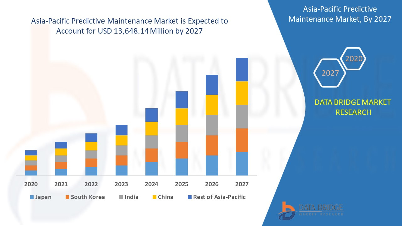 Asia-Pacific Predictive Maintenance Market