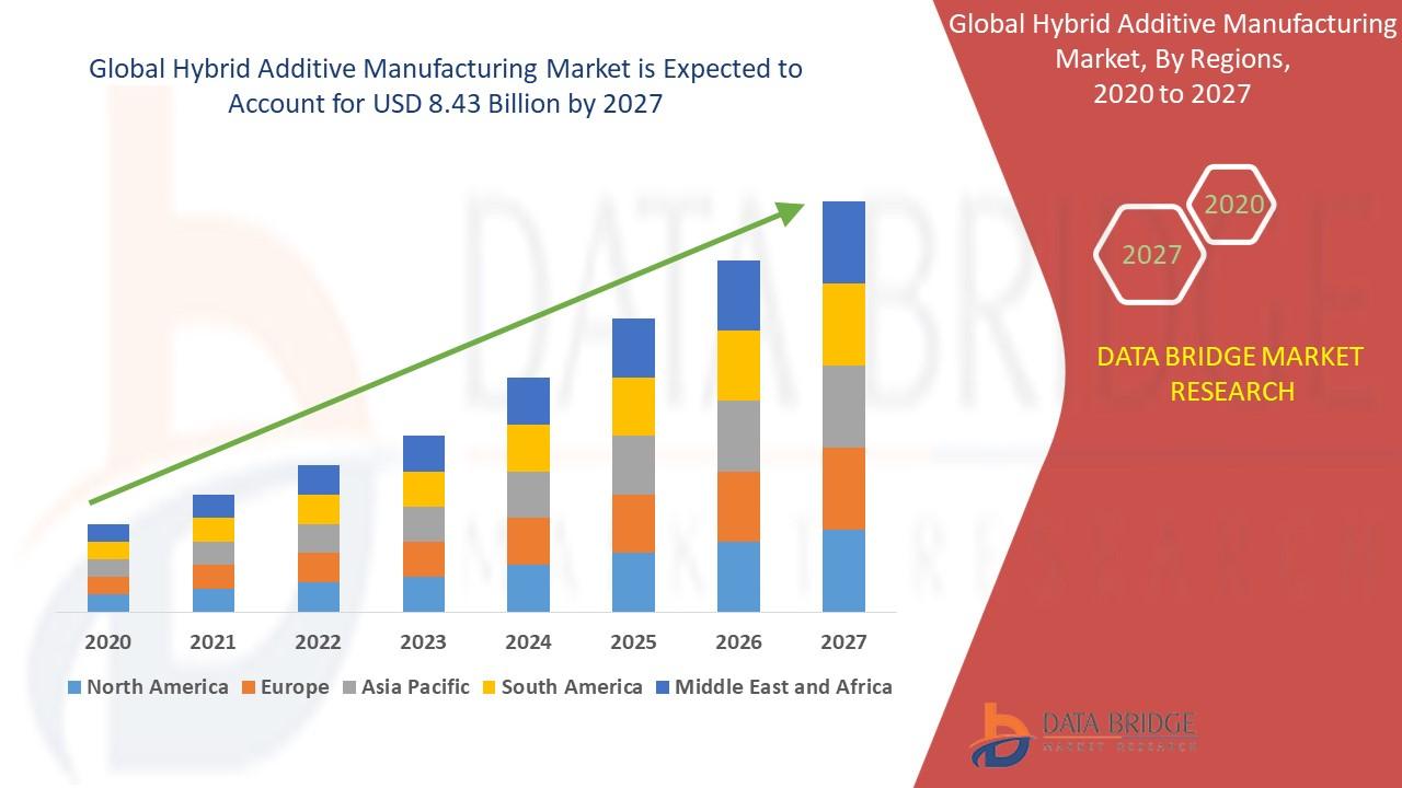 Hybrid Additive Manufacturing Market