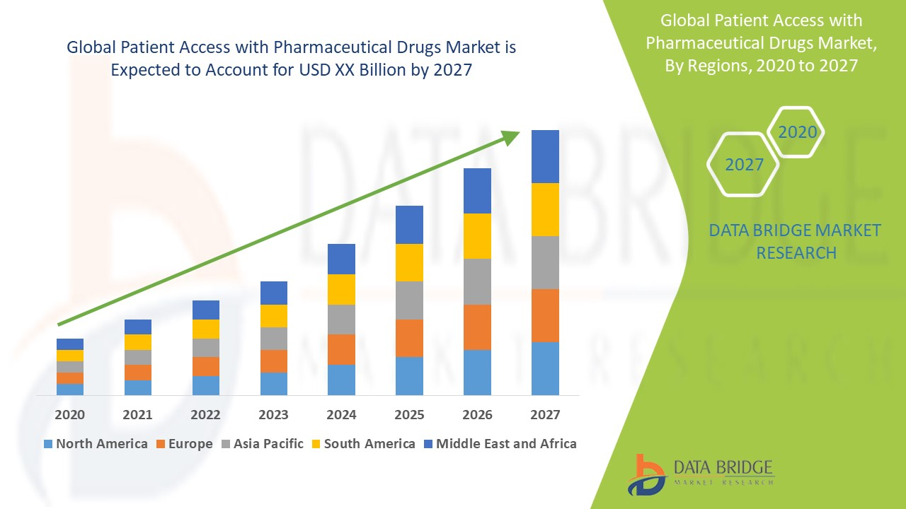 Patient Access with Pharmaceutical Drugs Market