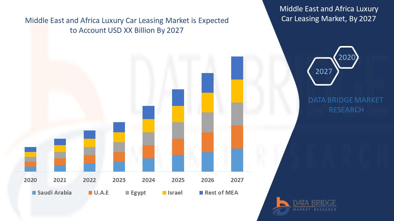 Middle East and Africa Luxury Car Leasing Market