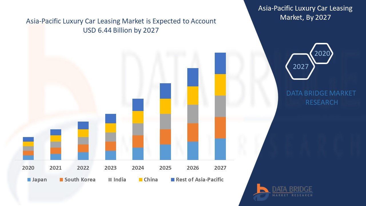 Asia-Pacific Luxury Car Leasing Market