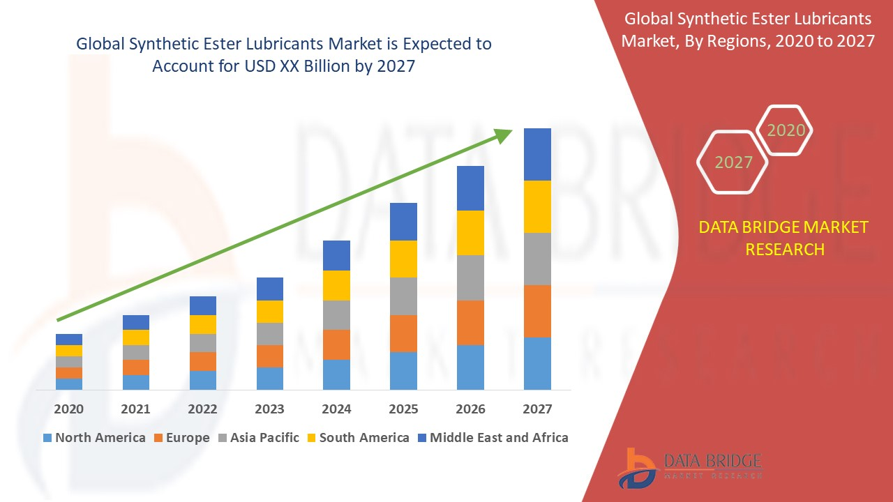 Synthetic Ester Lubricants Market