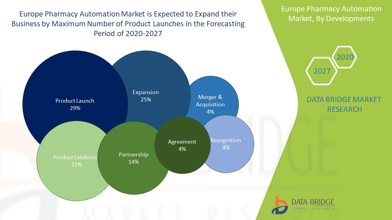 Europe Pharmacy Automation Market