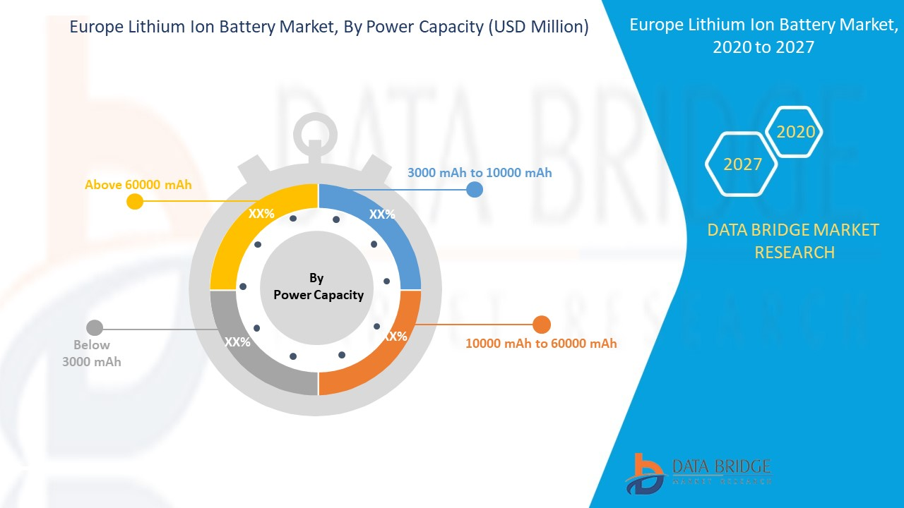 Europe Lithium Ion Battery Market