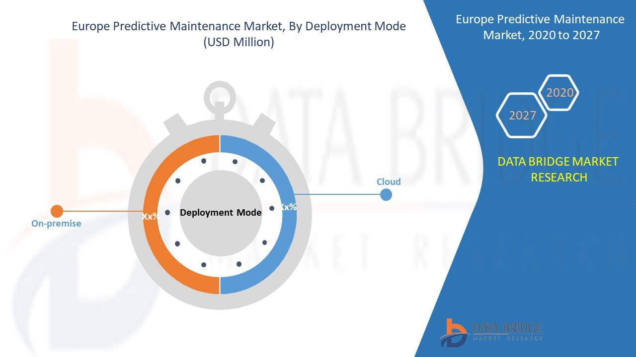 Europe Predictive Maintenance Market