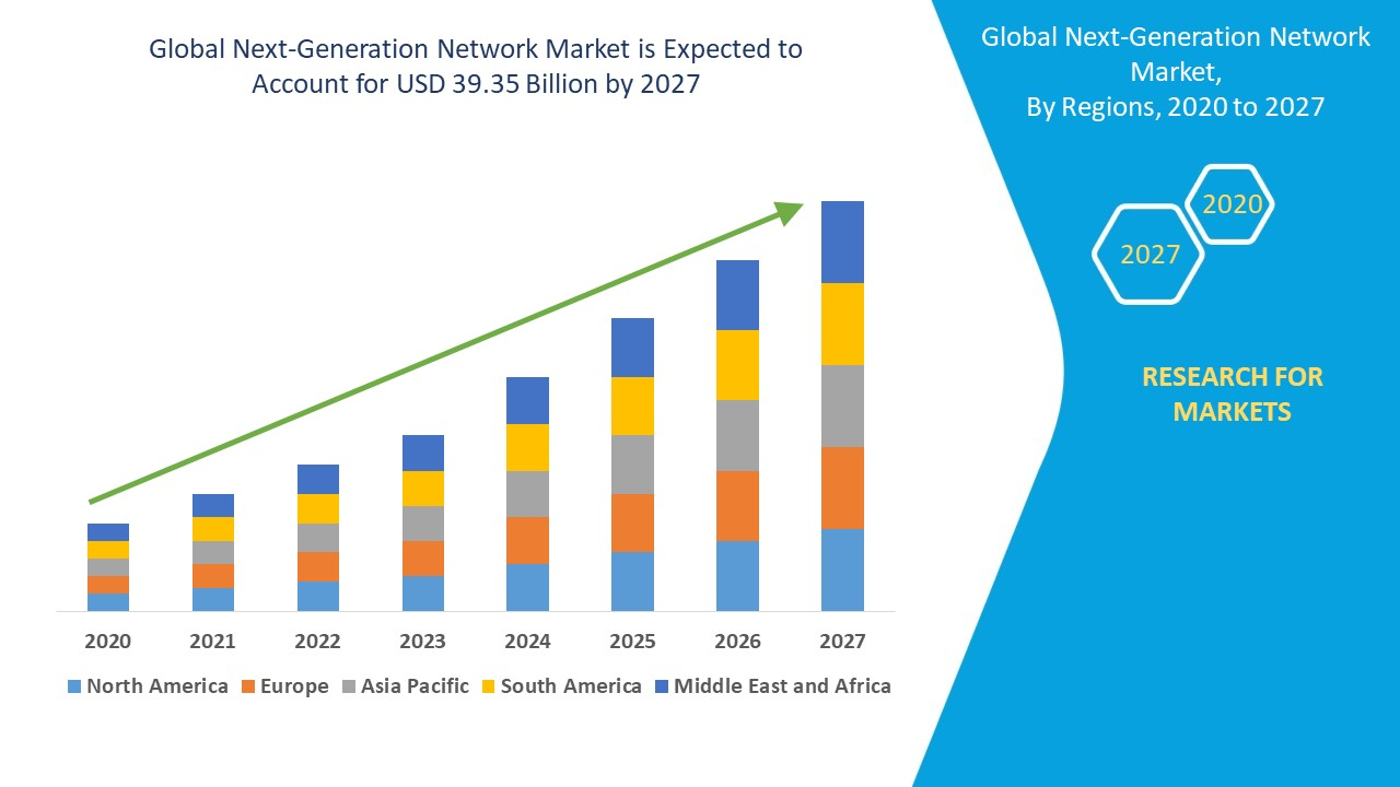 Next-Generation Network Market