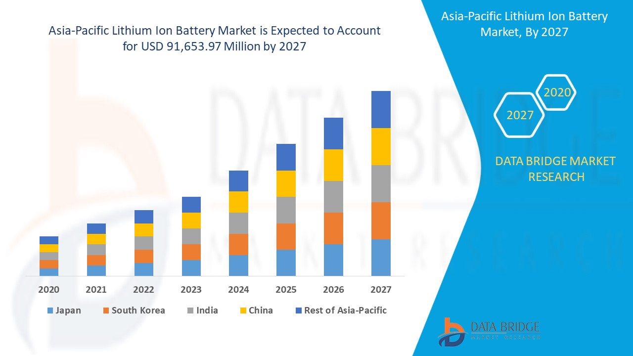 Asia-Pacific Lithium Ion Battery Market