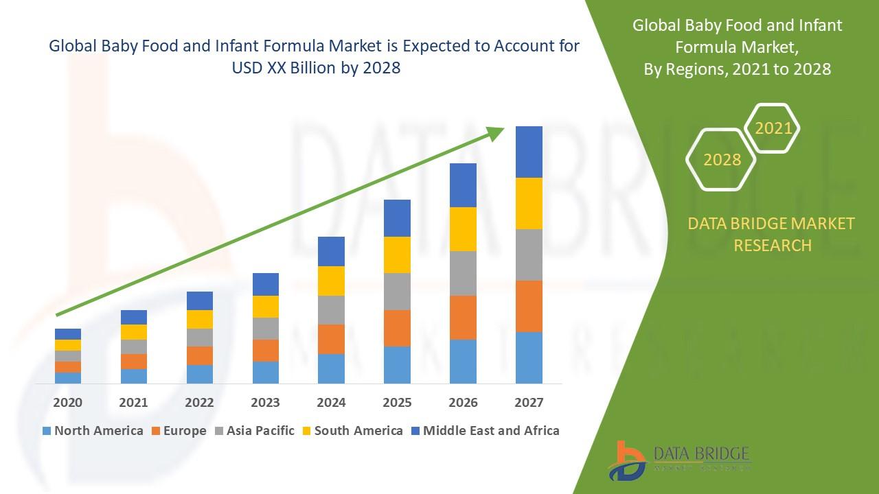 Baby Food and Infant Formula Market