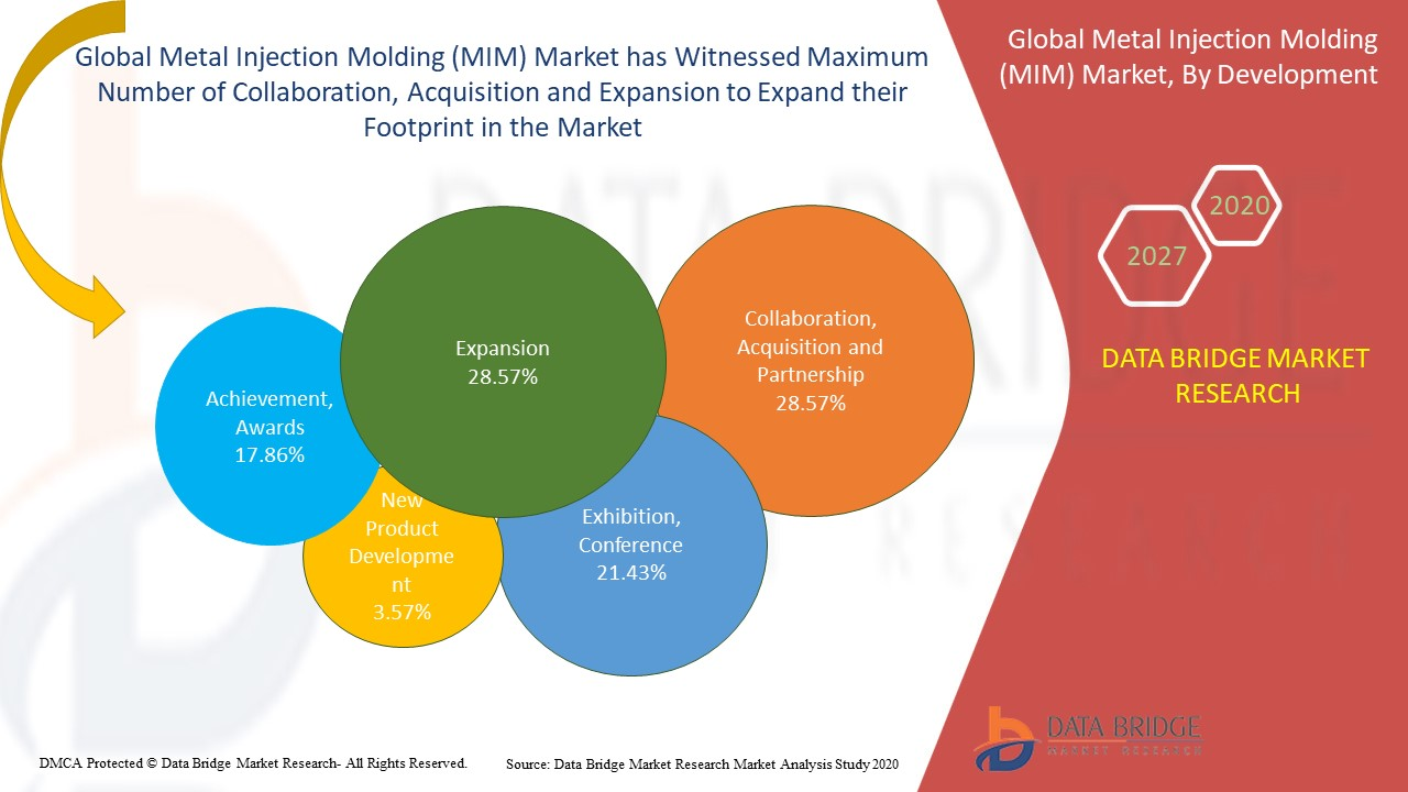 Metal Injection Molding (MIM) Market