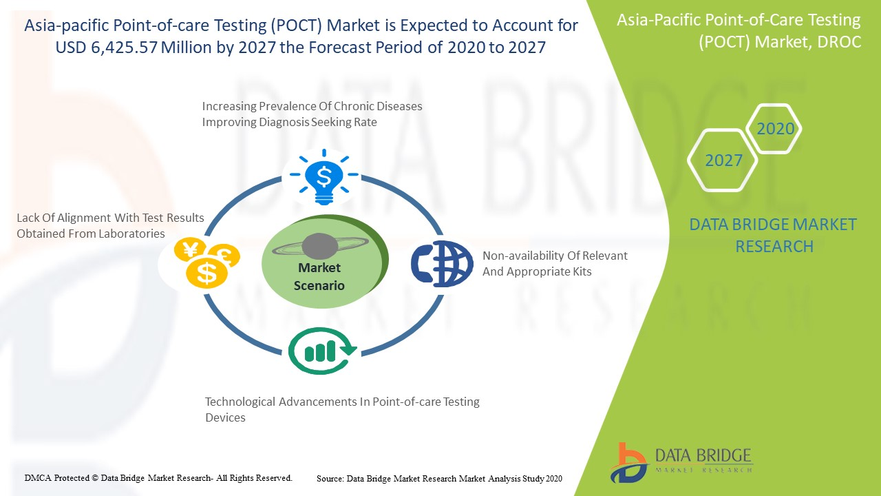Asia-Pacific Point-of-Care Testing (POCT) Market