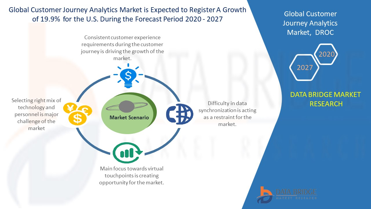 Customer Journey Analytics Market