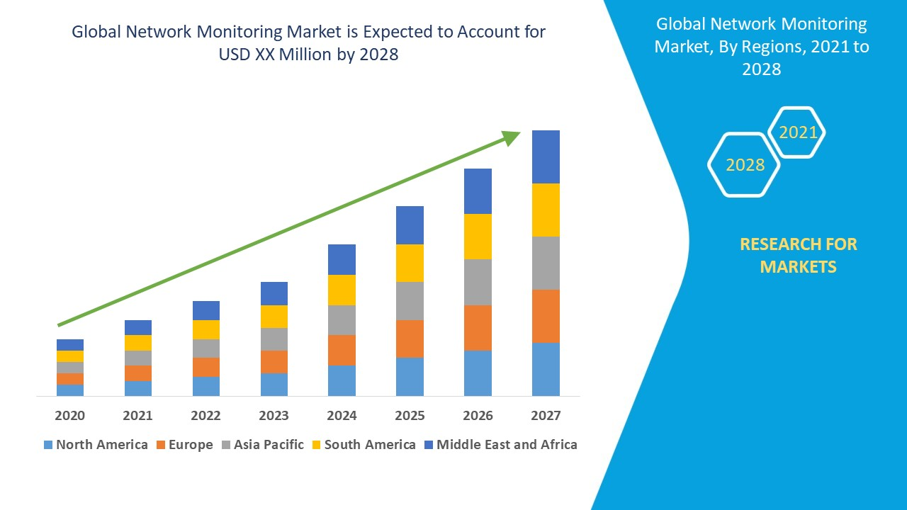 Network Monitoring Market