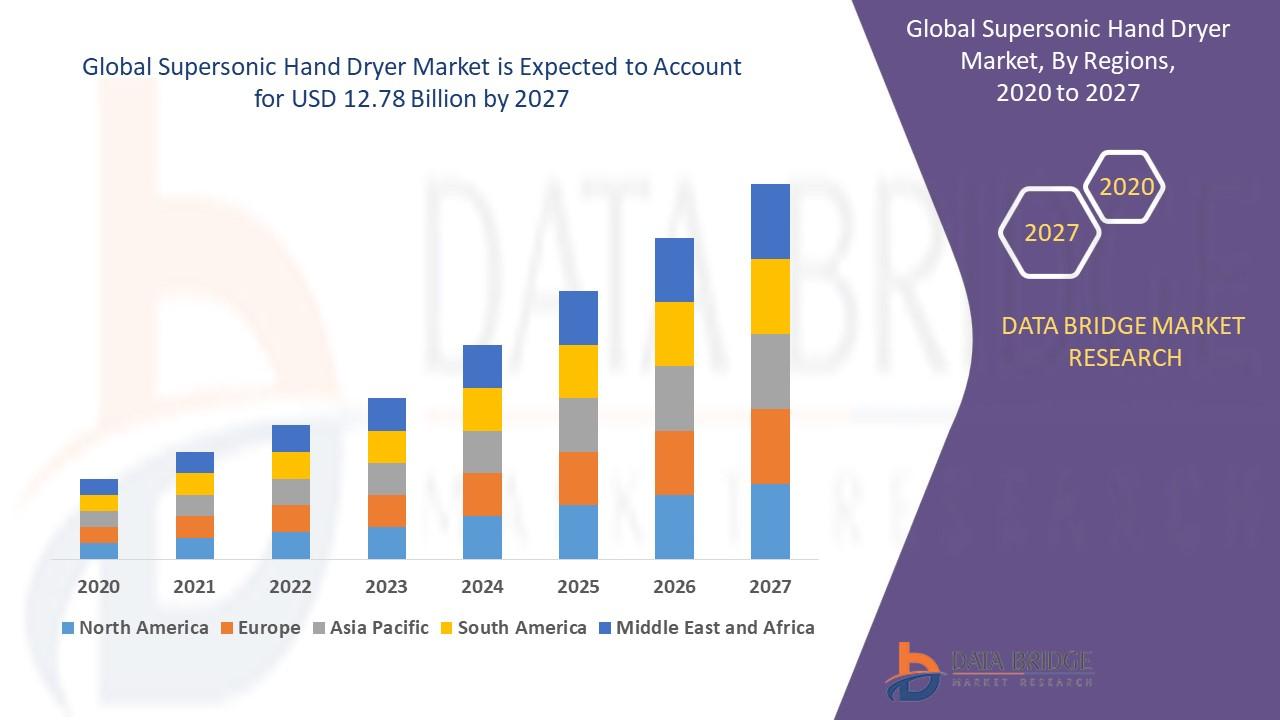 Supersonic Hand Dryer Market