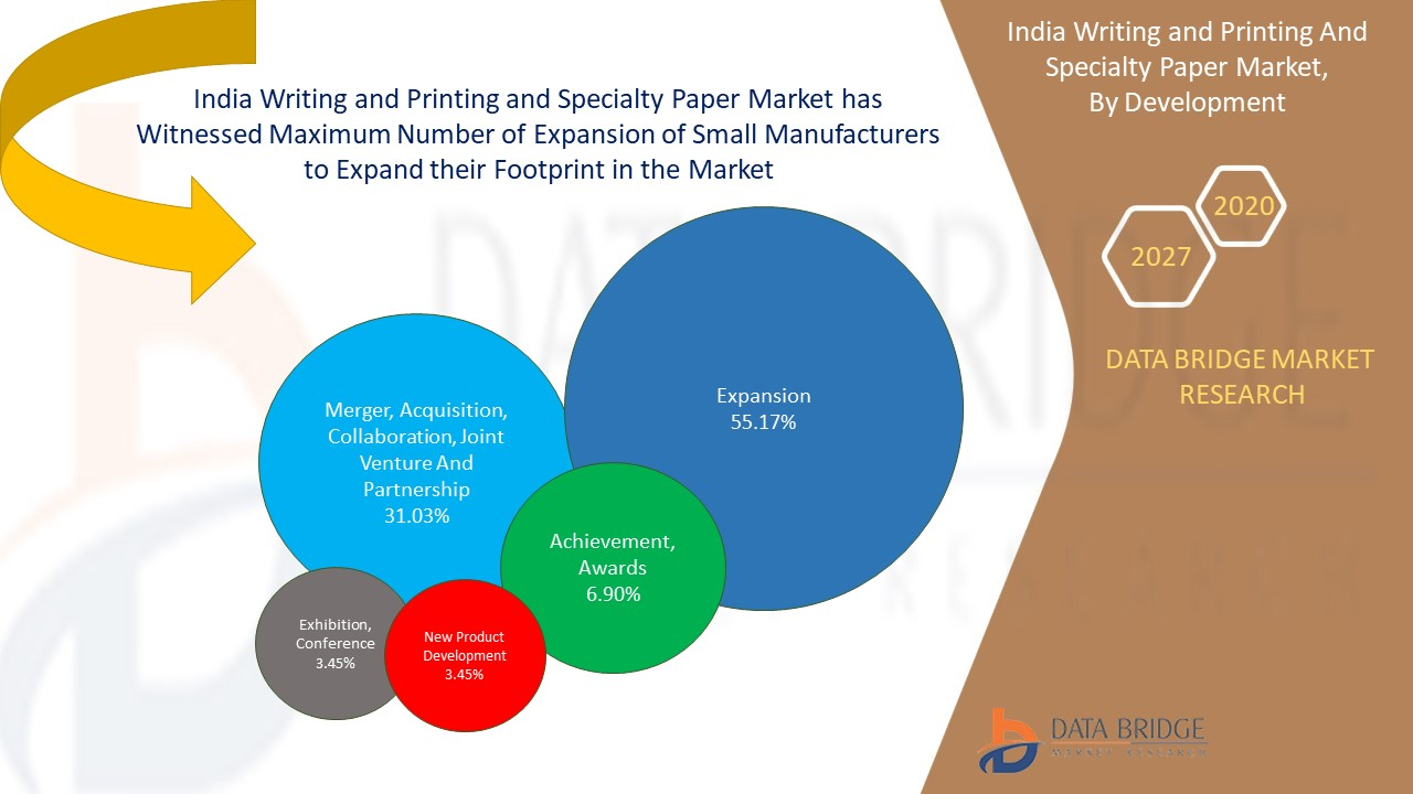India Writing and Printing and Specialty Paper Market