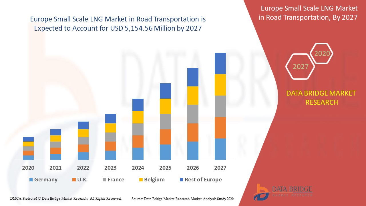 Europe Small Scale LNG In Road Transportation