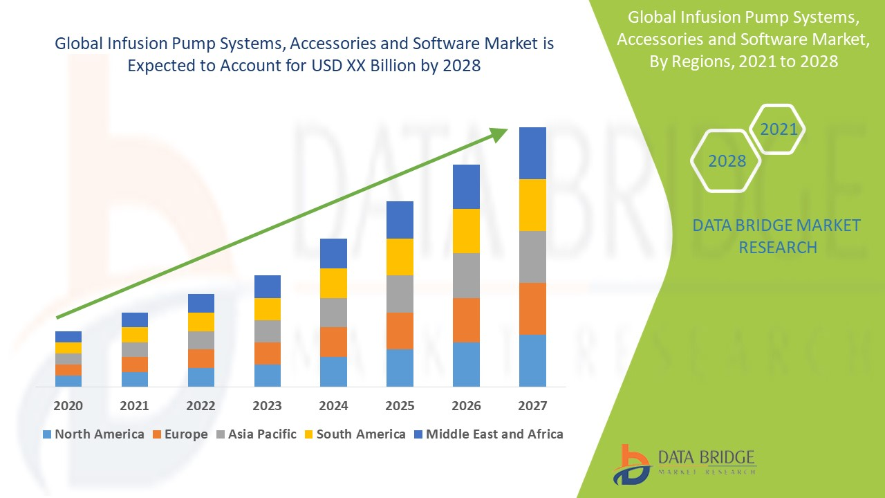Infusion Pump Systems, Accessories and Software Market