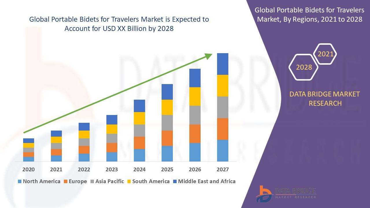 Portable Bidets for Travelers Market