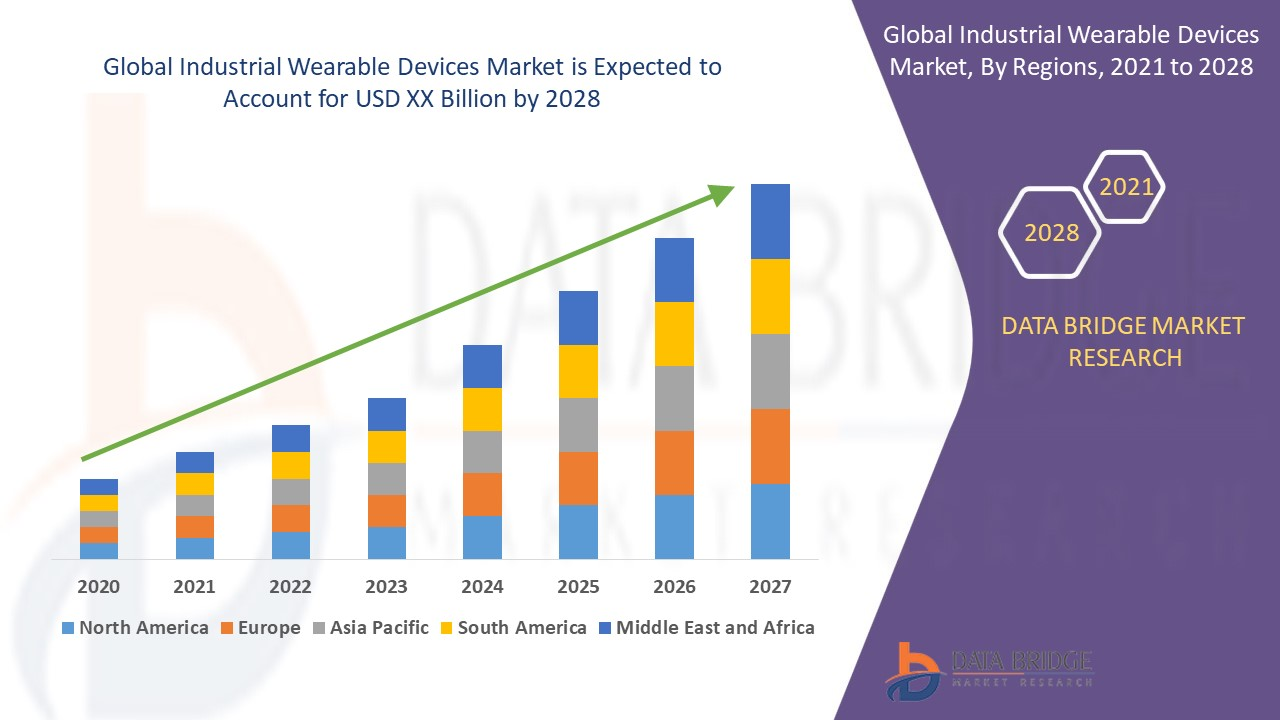Industrial Wearable Devices Market