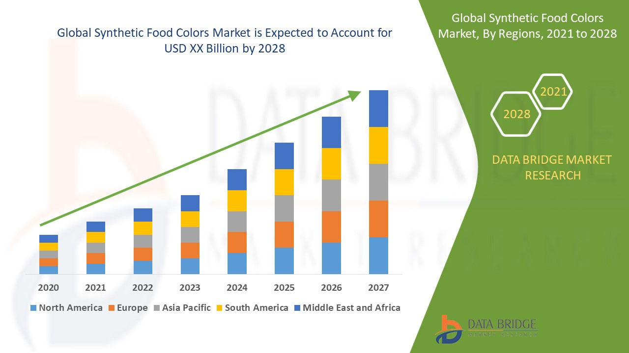 Synthetic Food Colors Market