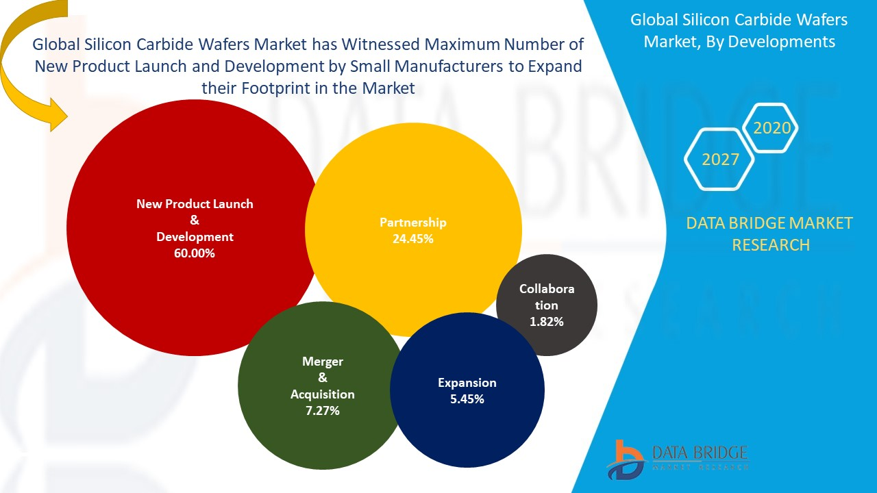 Silicon Carbide Wafers Market