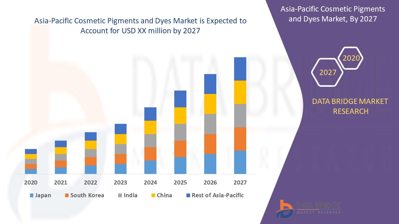 Asia-Pacific Cosmetic Pigments and Dyes Market