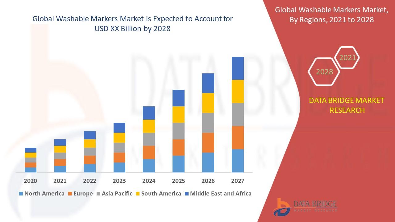 Washable Markers Market