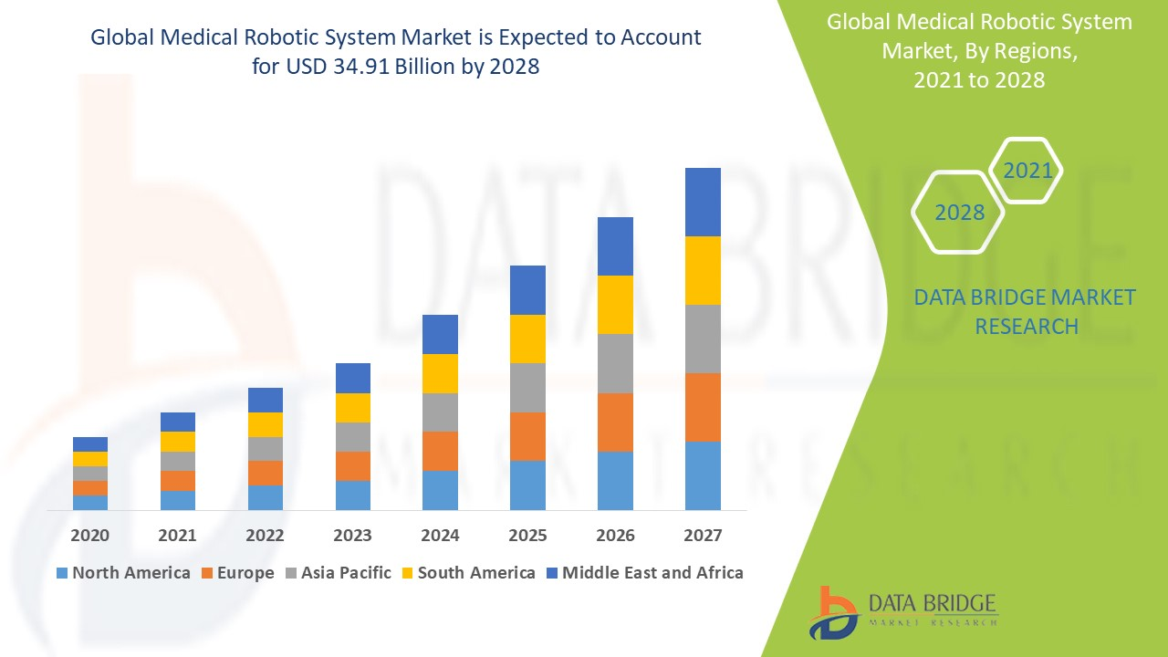 Medical Robotic System Market