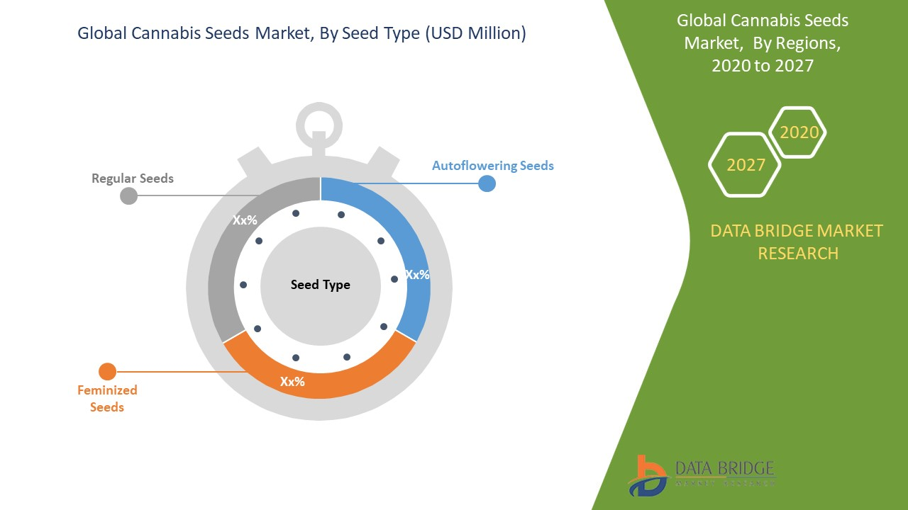 Cannabis Seeds Market