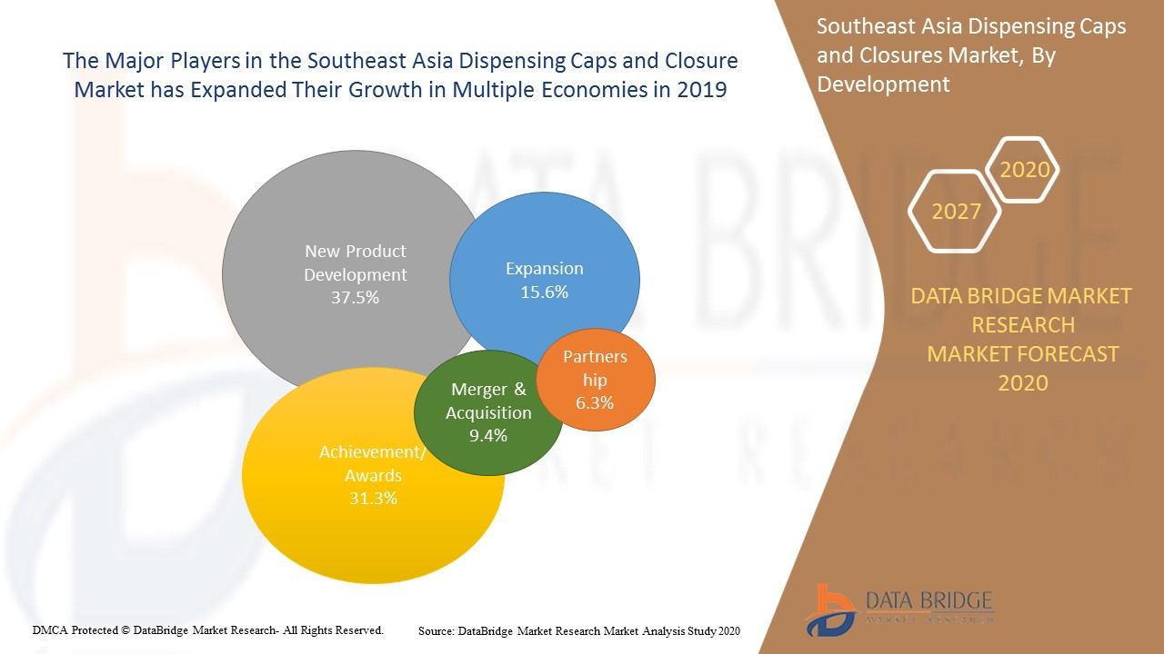 Southeast Asia Dispensing Caps and Closures Market