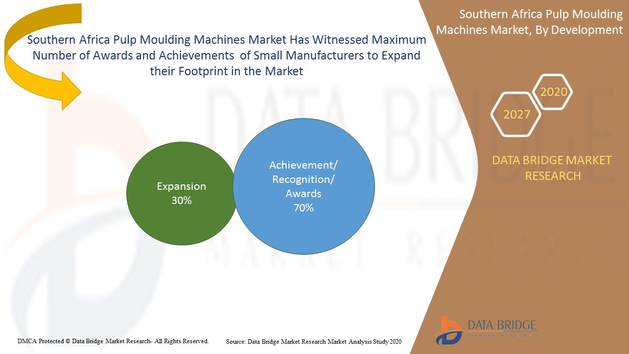 Southern Africa Pulp Moulding Machines Market
