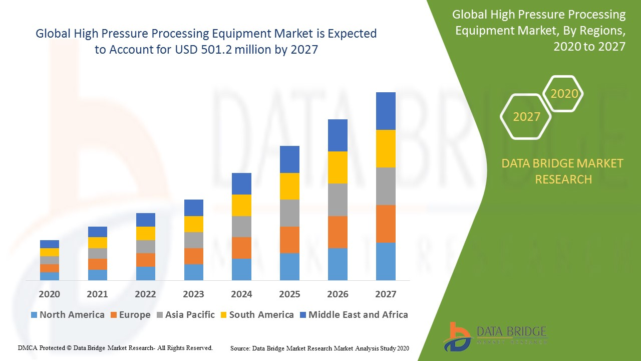 High Pressure Processing Equipment Market
