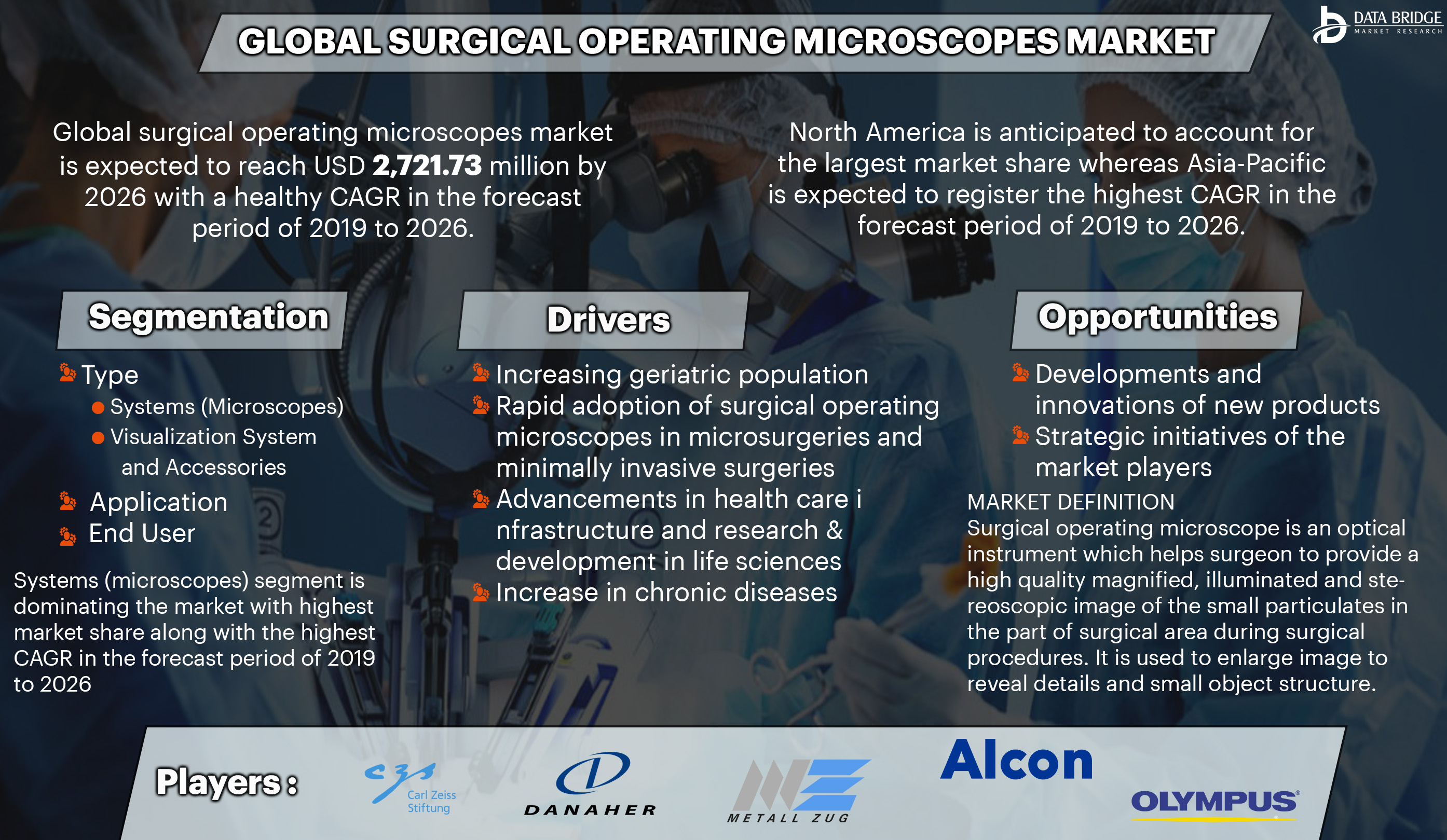 Surgical Operating Microscopes Market