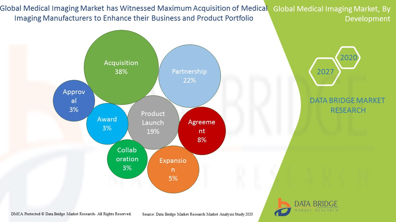 Medical Imaging Market