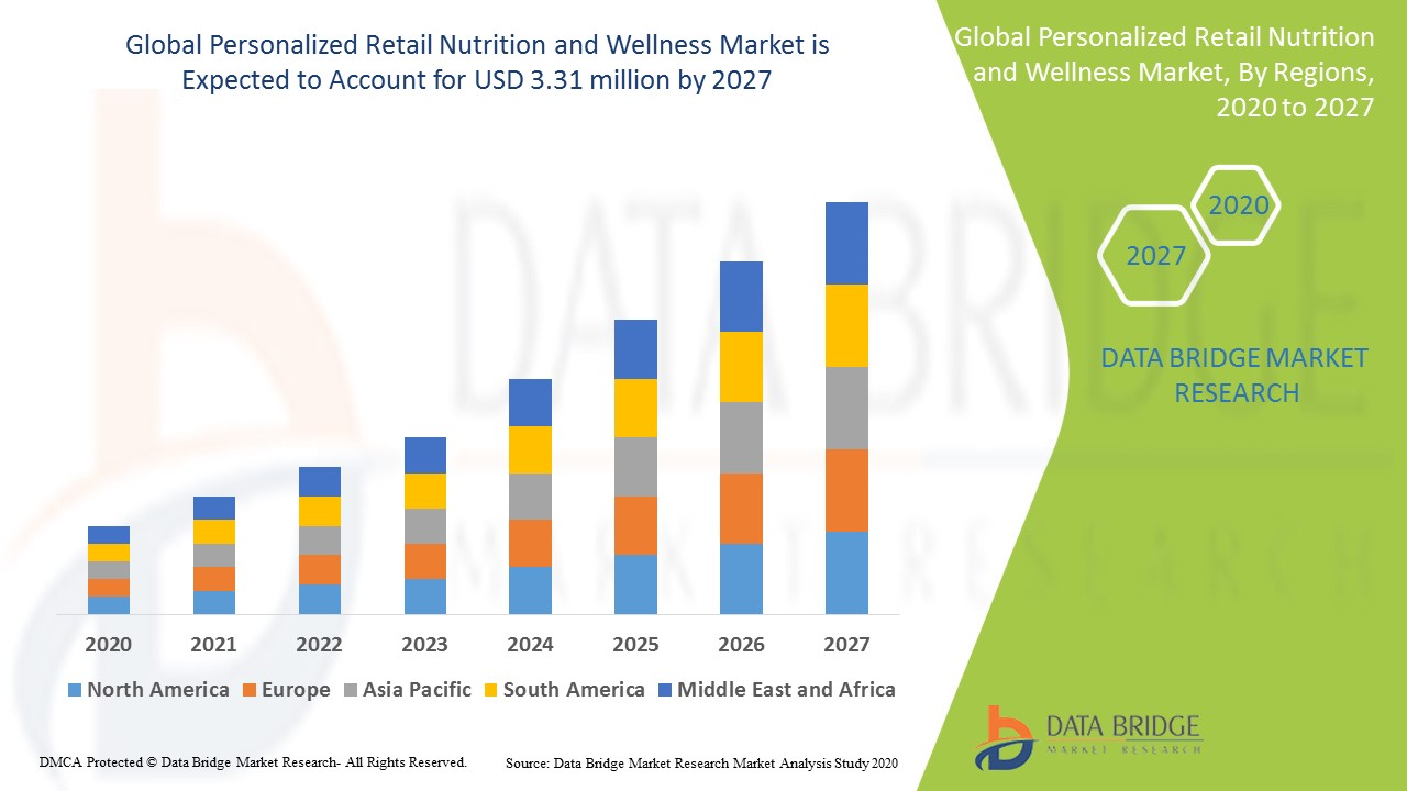 Personalized Retail Nutrition and Wellness Market