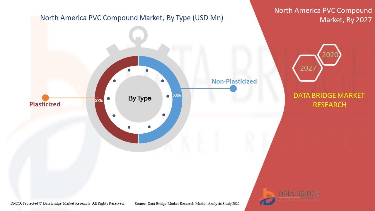North America PVC Compound Market