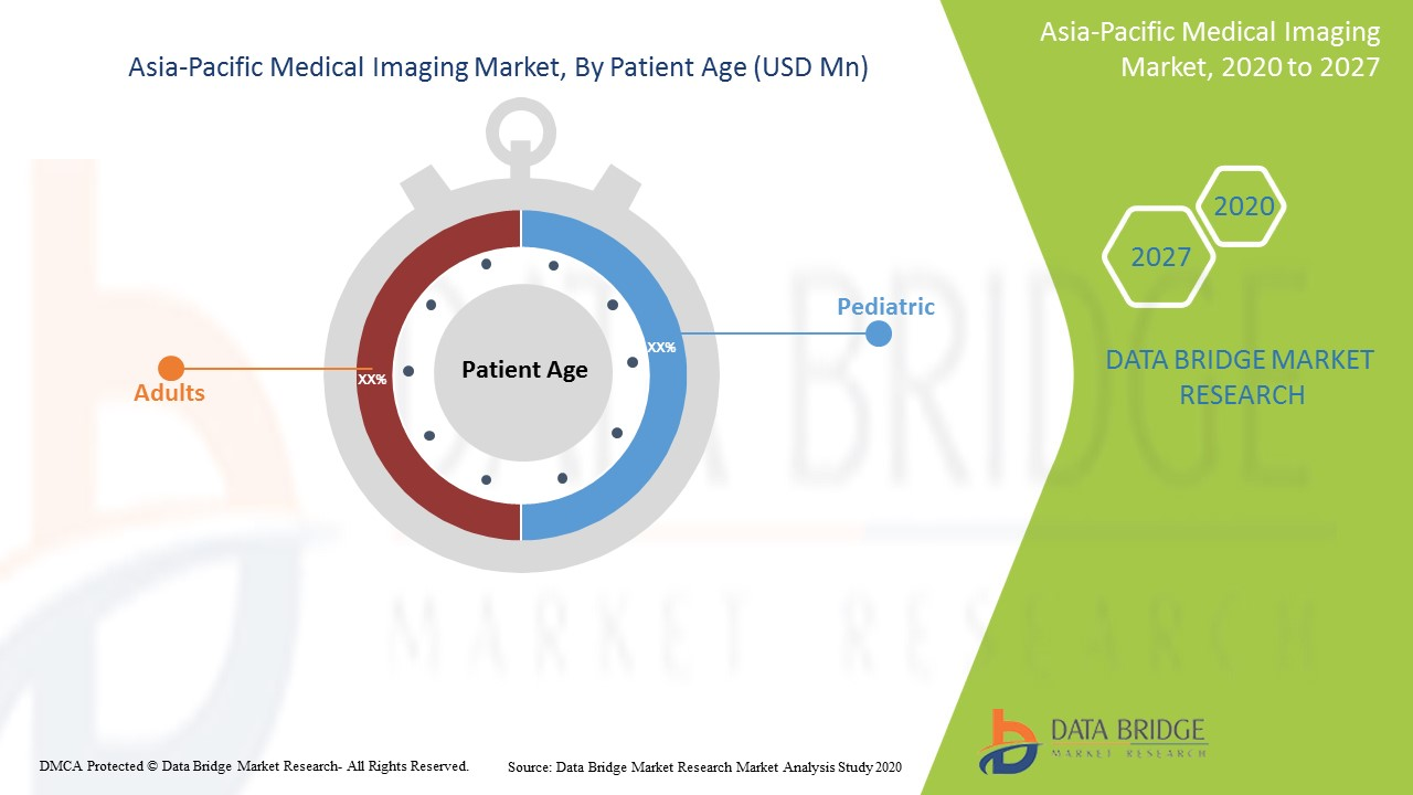 Asia-Pacific Medical Imaging Market